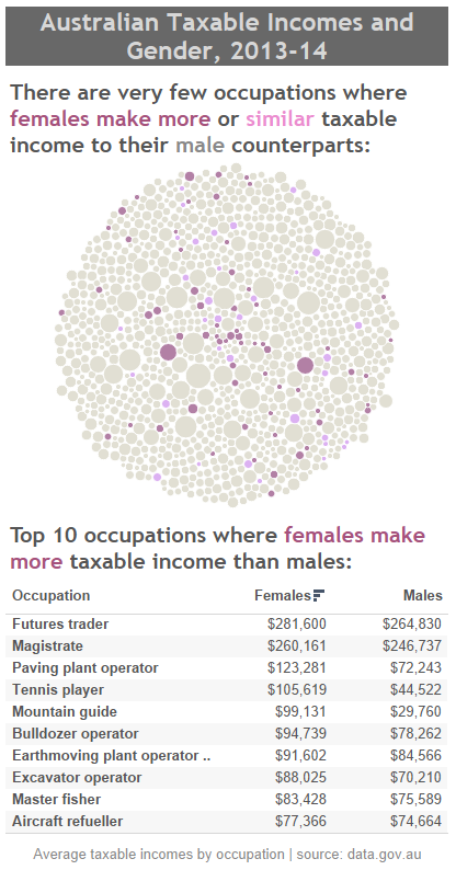 australian-taxable-incomes-gender