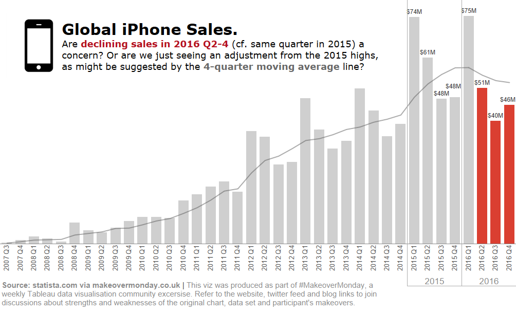 Global iPhone sales 2007-2016