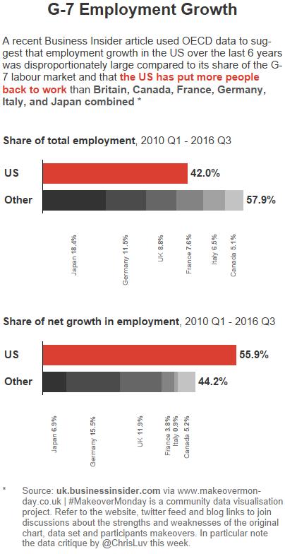 G-7 Employment Growth