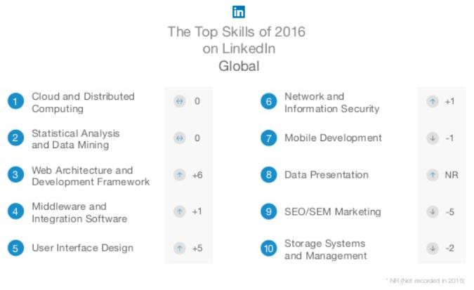LinkedInSkillsReport
