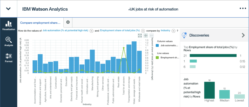 UK jobs at risk of automation - IBM Watson